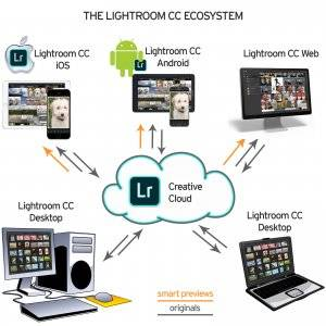 Lightroom CC Ecosystem - Desktop, iOS, Android, Web