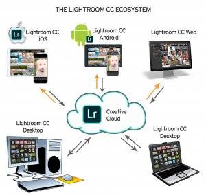 Lightroom CC - Desktop, iOS, Android, Web