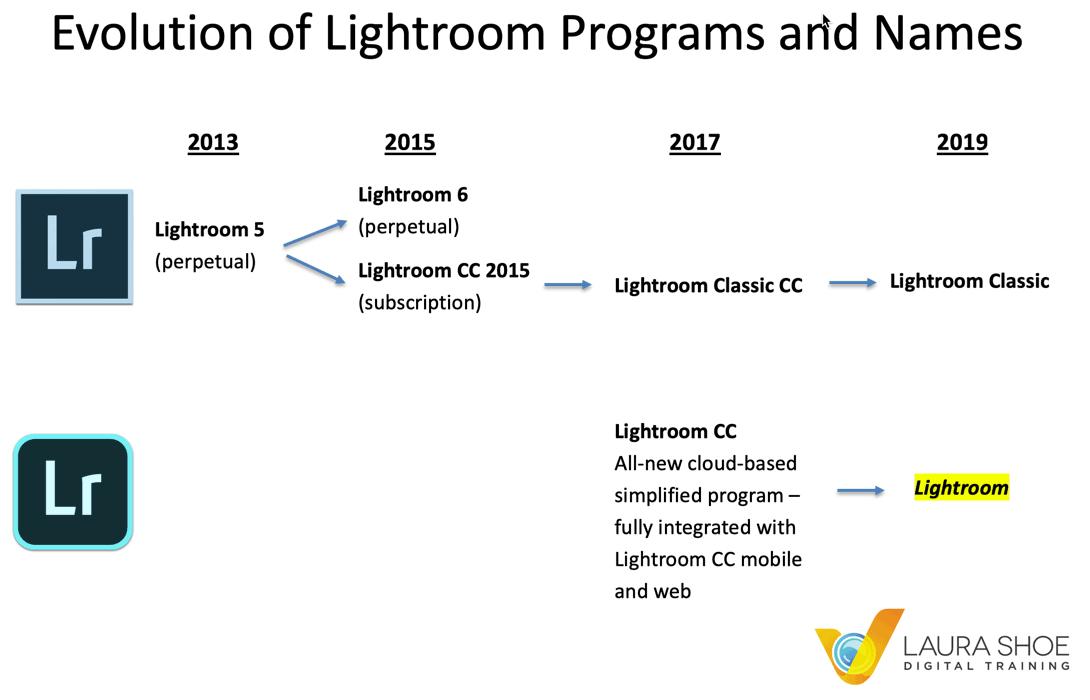 The Evolution of Lightroom Names
